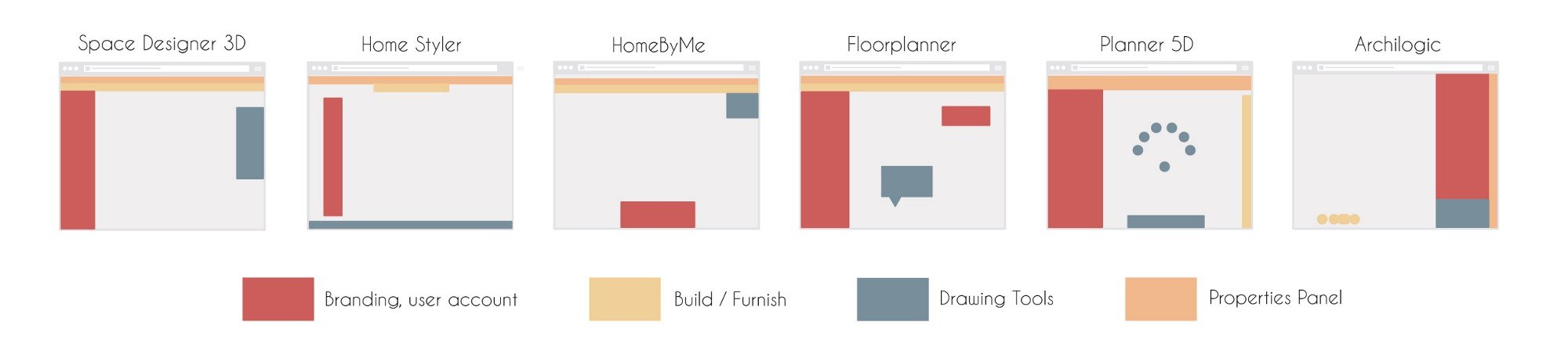 online interior design software interfaces compared