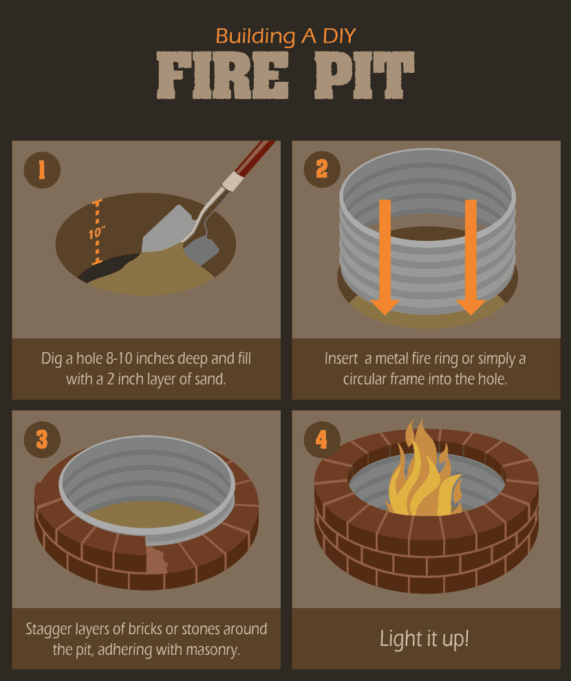 4 steps for building a simple in-ground fire pit