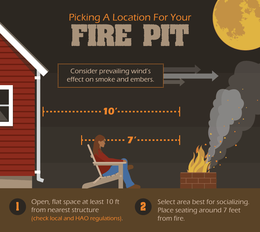 Illustration of where to build a fire pit in your backyard