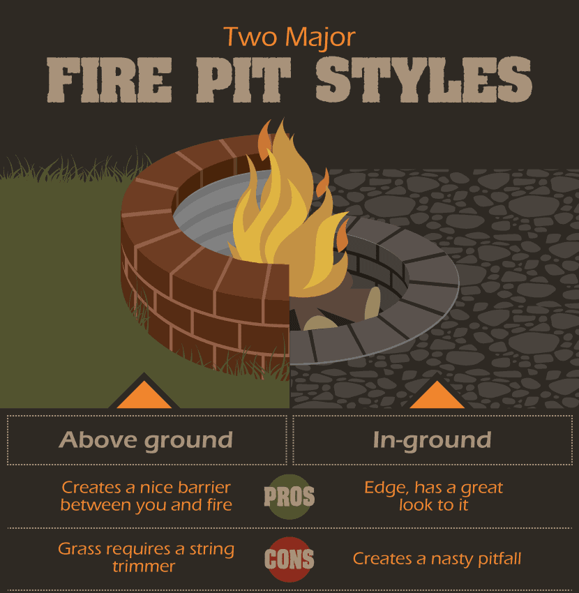 The different fire pit styles