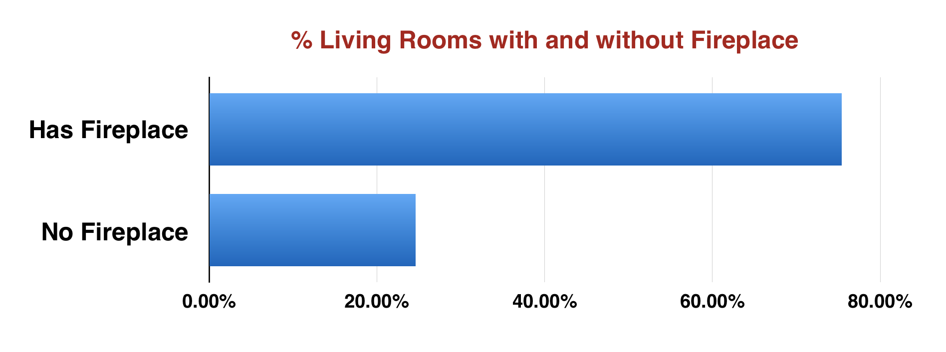 Chart: Percentage of Living Rooms with a Fireplace