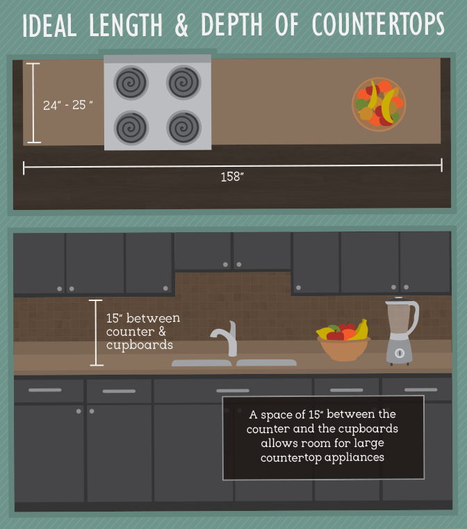 Ideal length and depth of countertops