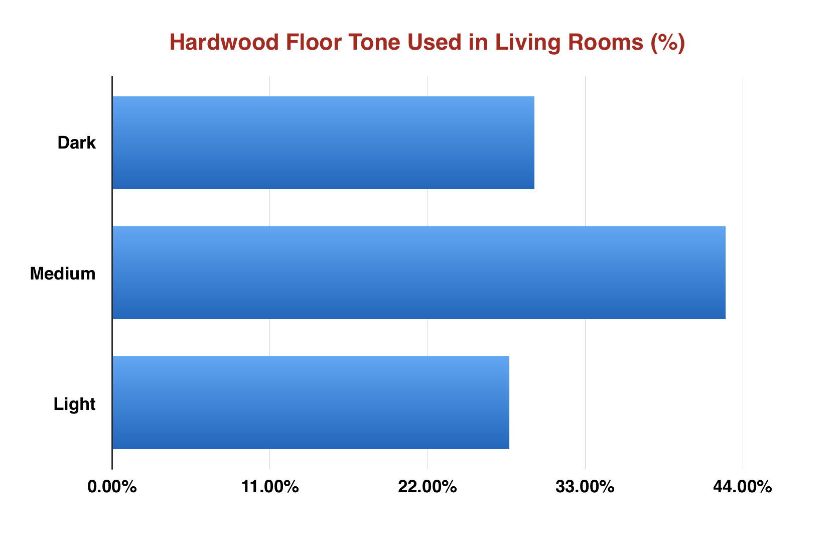 Chart showing percentage of different hardwood tones used in living rooms.