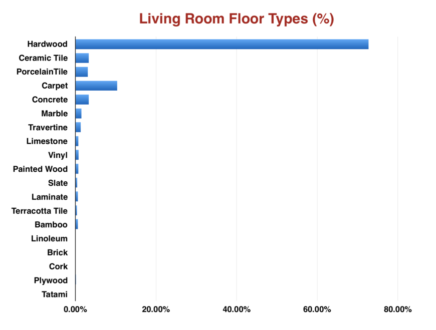 Chart showing percentage of different living room floor options