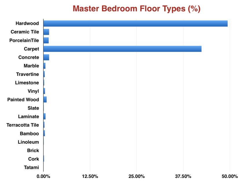 150 gorgeous master bedrooms with hardwood floors  carpet or wood floor in master bedroom