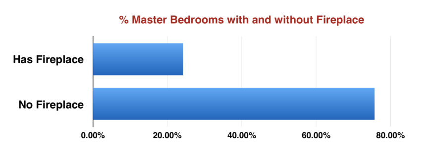 Chart showing percentage of master bedrooms with and without a fireplace