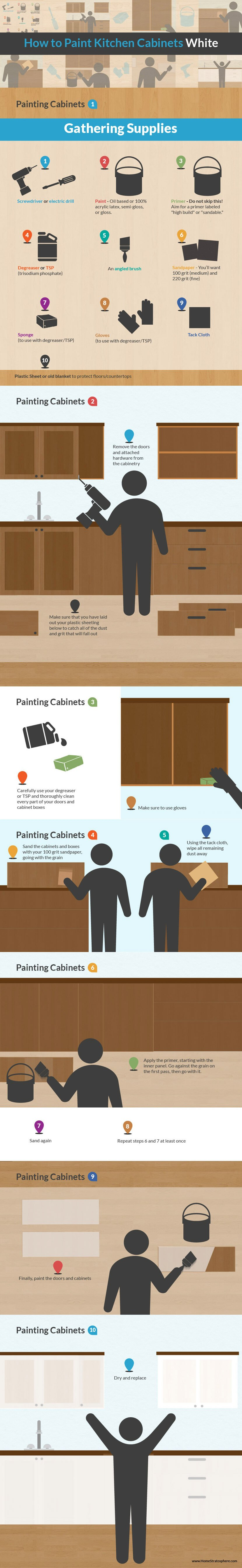 Infographic - How to paint kitchen cabinets white