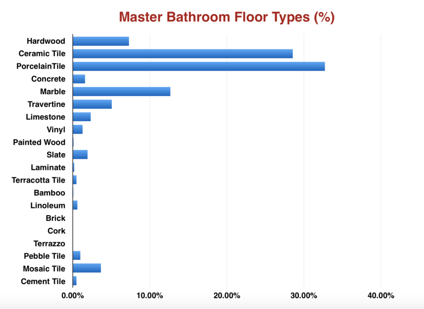 Chart of types of flooring for master bathrooms by percent