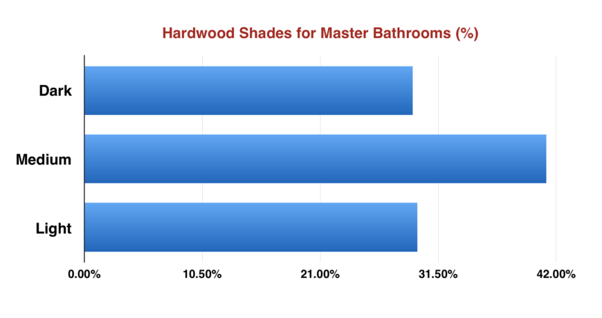 Chart showing percent of different hardwood shades for master bathrooms