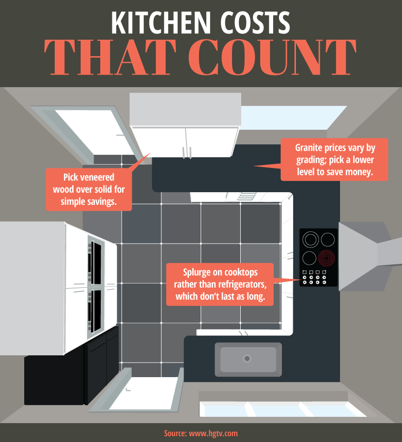Pick the best kitchen renovation options for your budget!