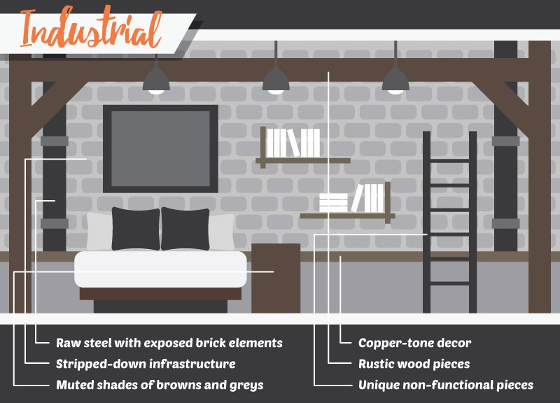 """Who says """"warehouse look"""" is ugly? Those who do not know anything about Industrial designs need to take a closer look at the illustration above. It summarizes the features Industrial design has."""