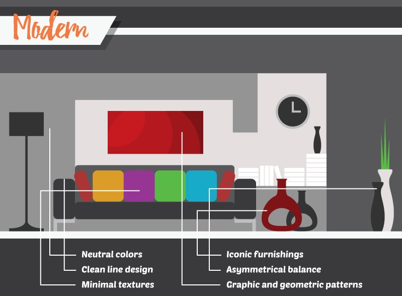 If you refer to this illustration it summarizes the overall difference of modern design from the others. Modern may be referred to as dull and plain yet it stands out with its own uniqueness, which is believed to be the most calming and free-spirited design among others.