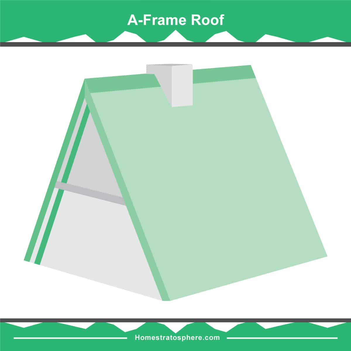 A-frame roof illustration