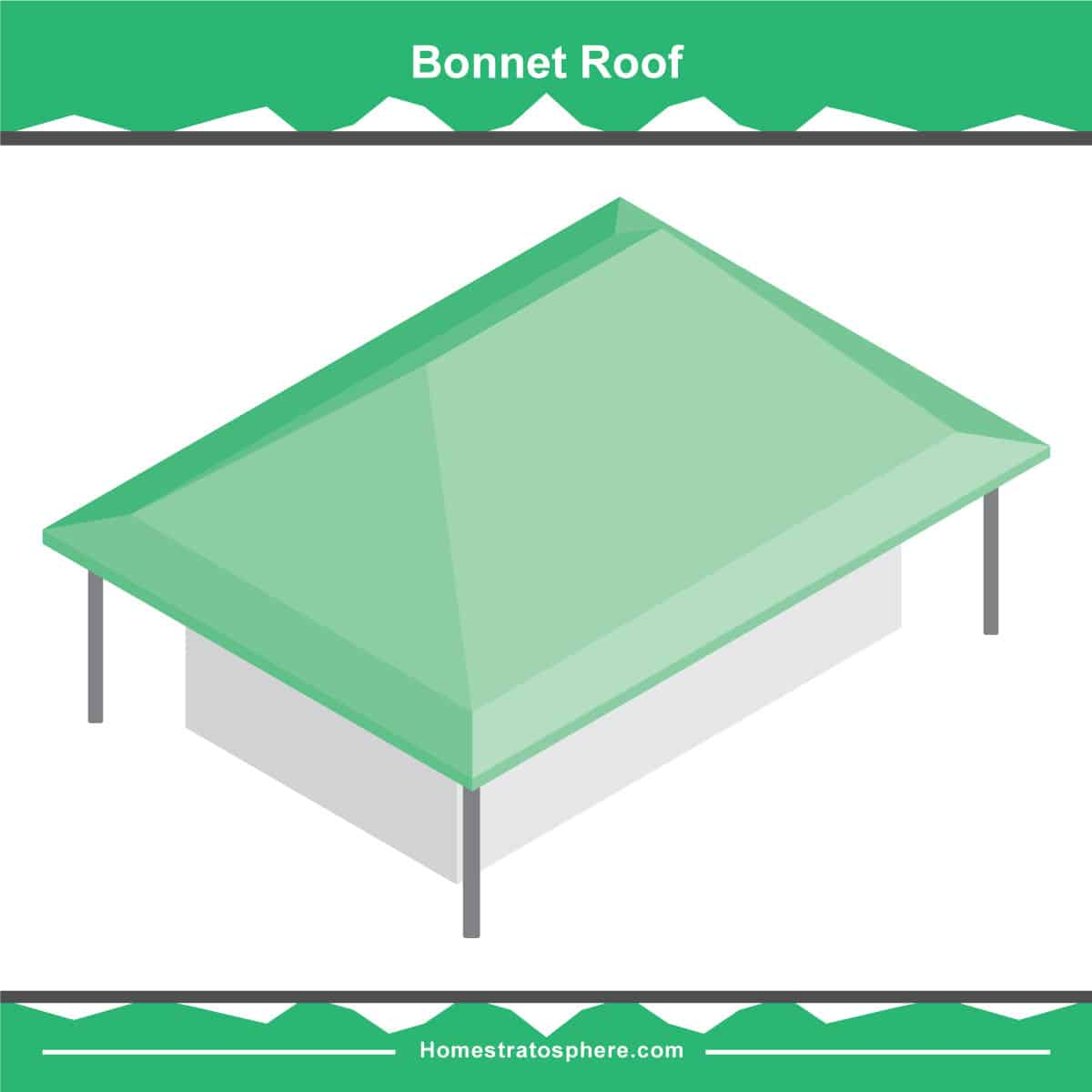 Bonnet roof illustration