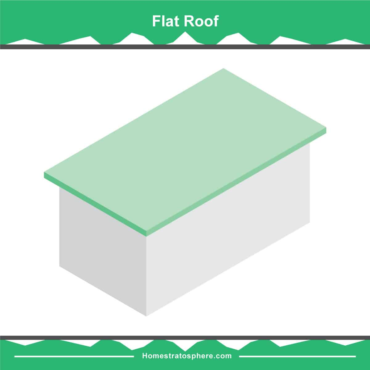 Flat roof diagram