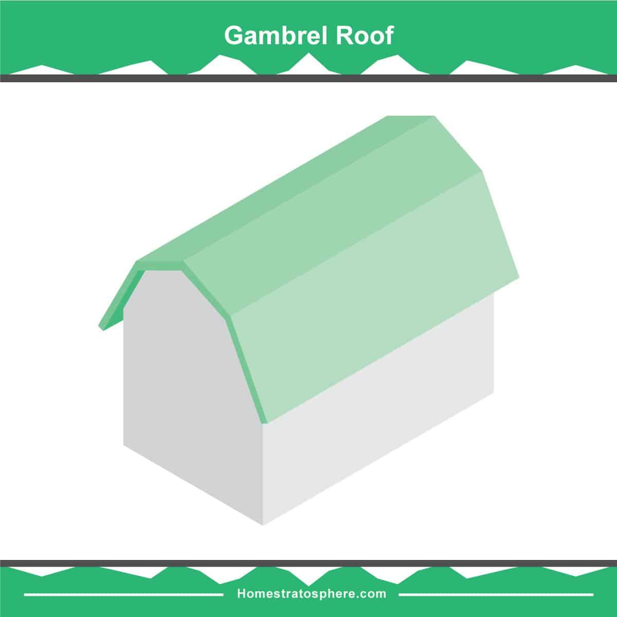 Gambrel roof diagram