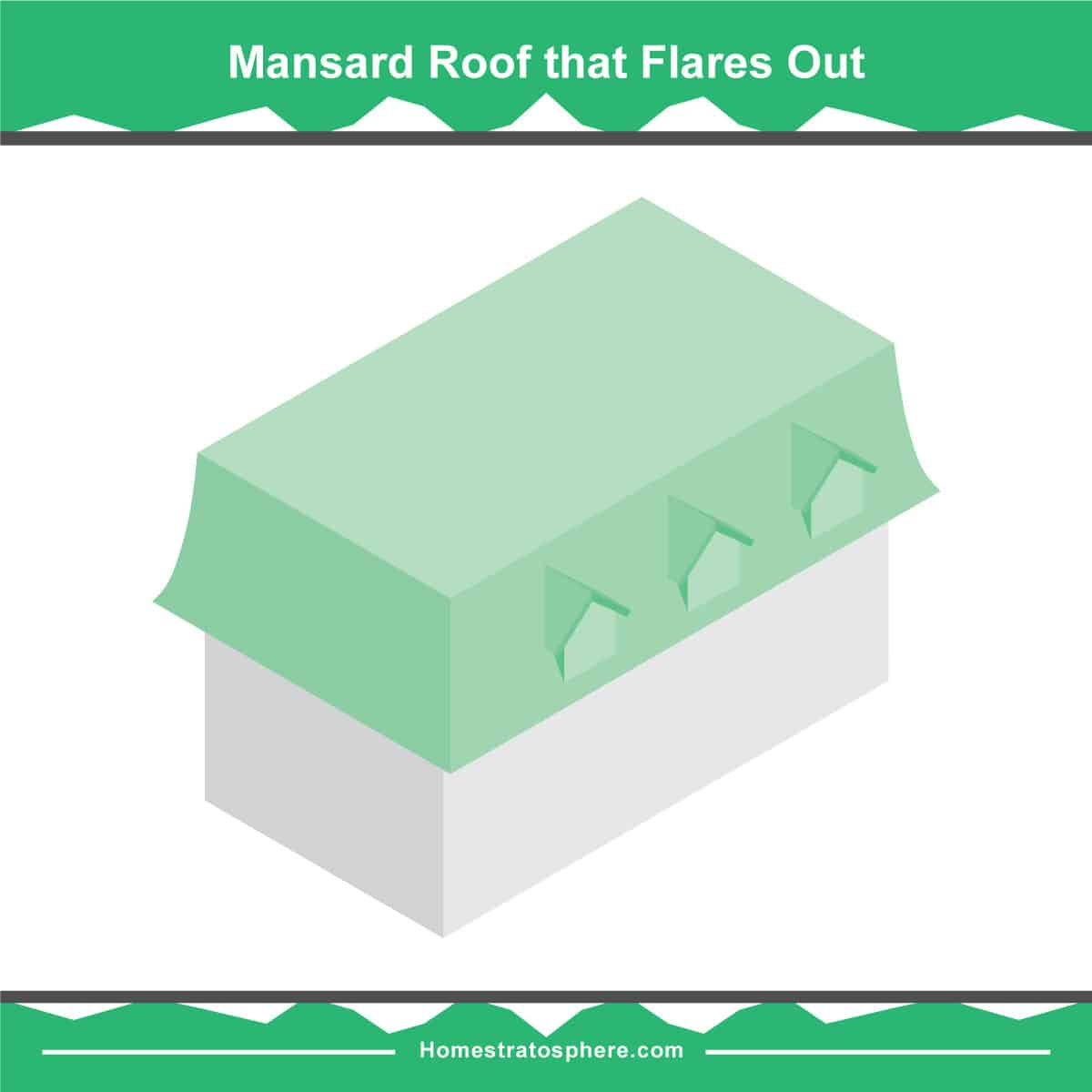 Flare-Out Mansard roof diagram