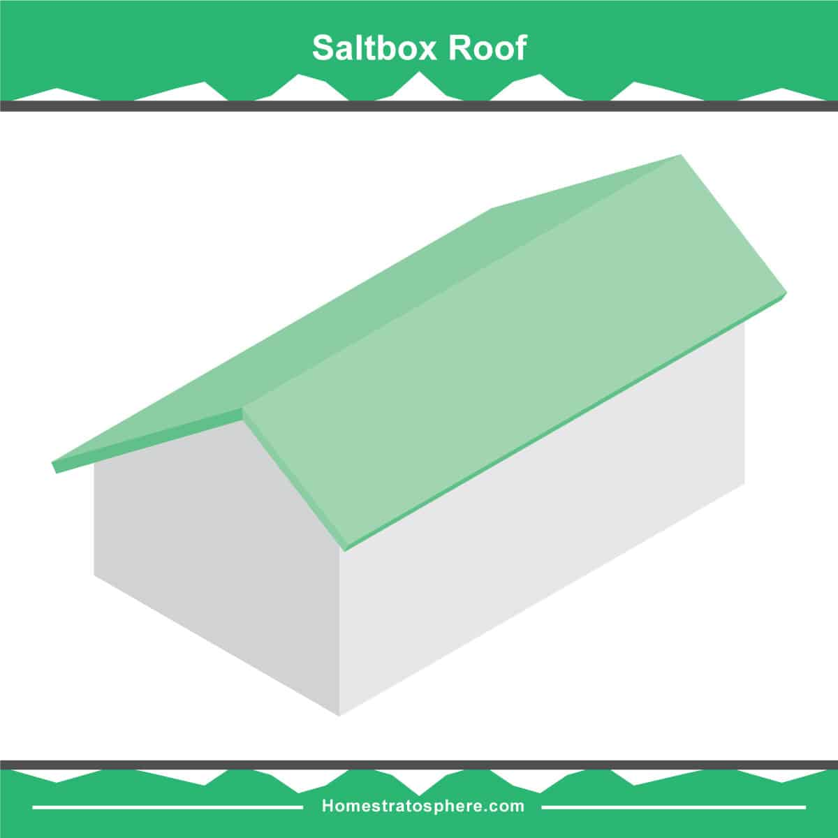 Saltbox roof diagram