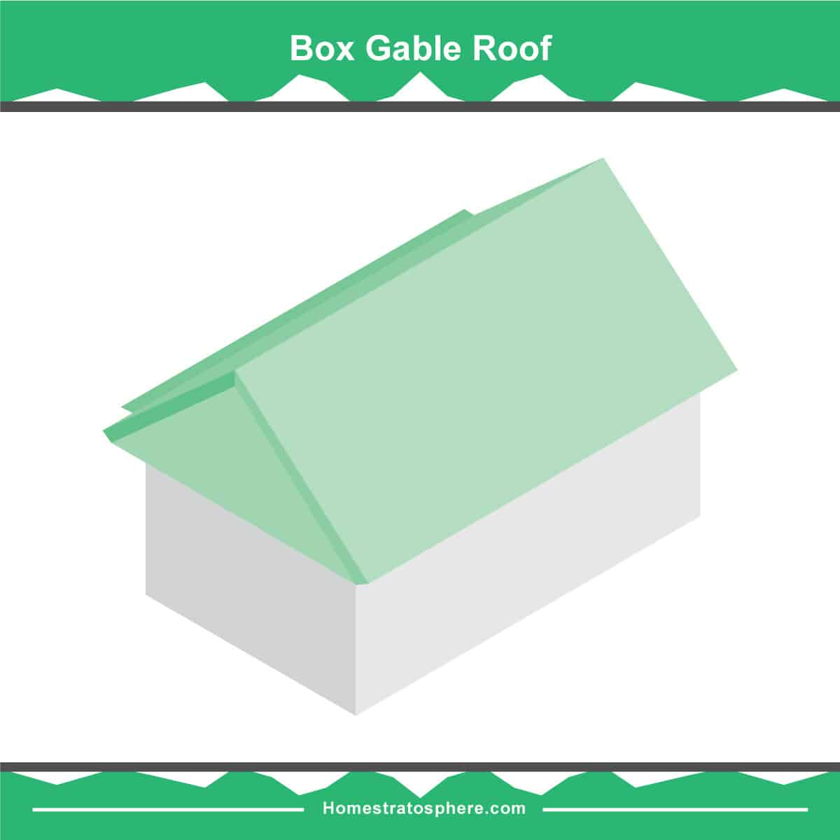Box Gable roof diagram