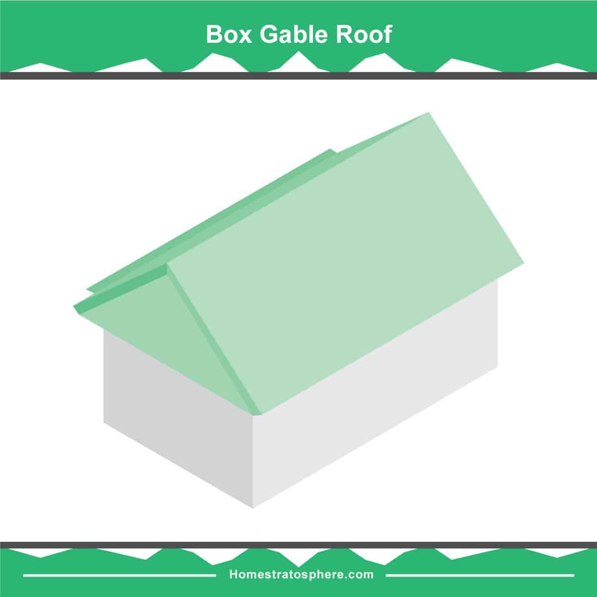 Box Gable roof diagram