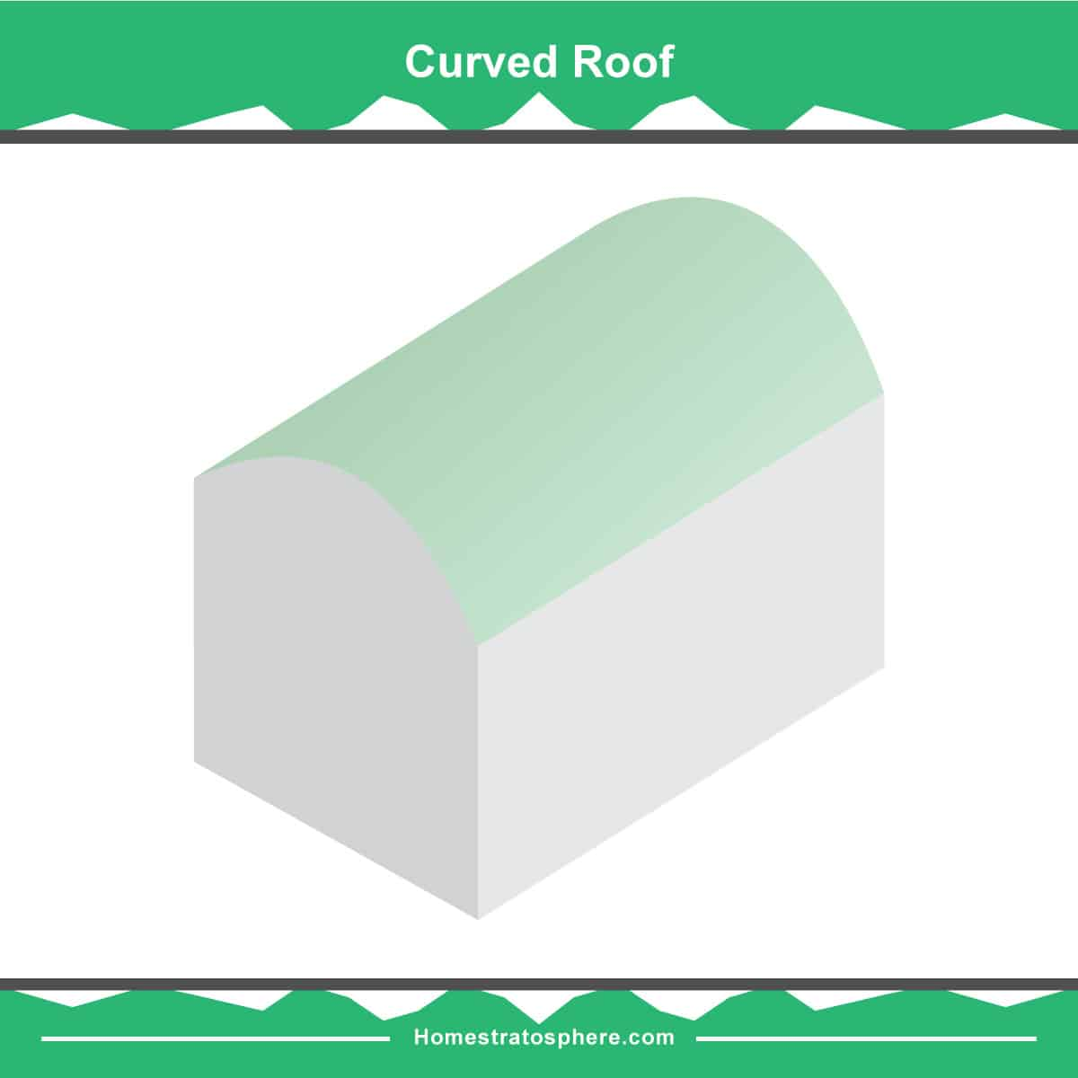 Curved roof diagram