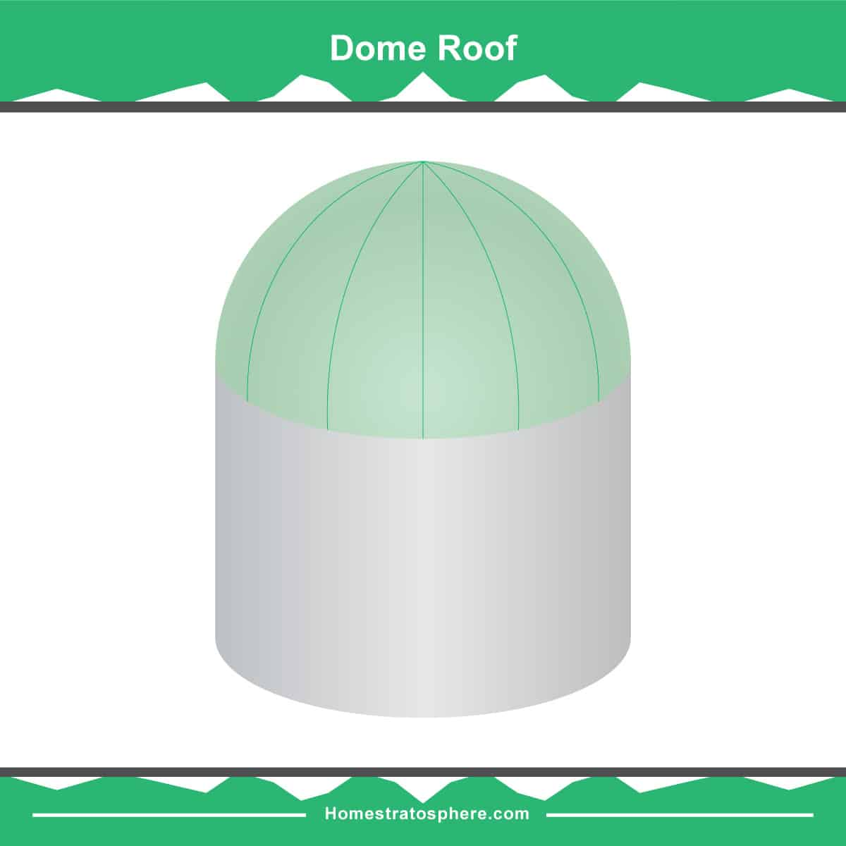 Dome roof diagram
