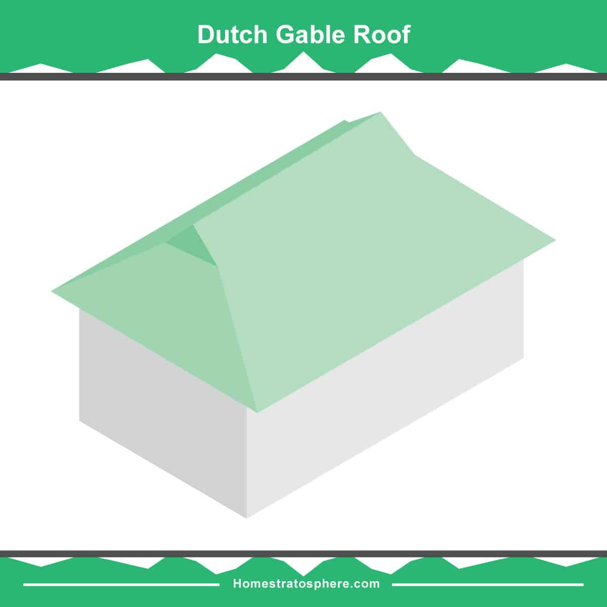 Dutch gable roof diagram