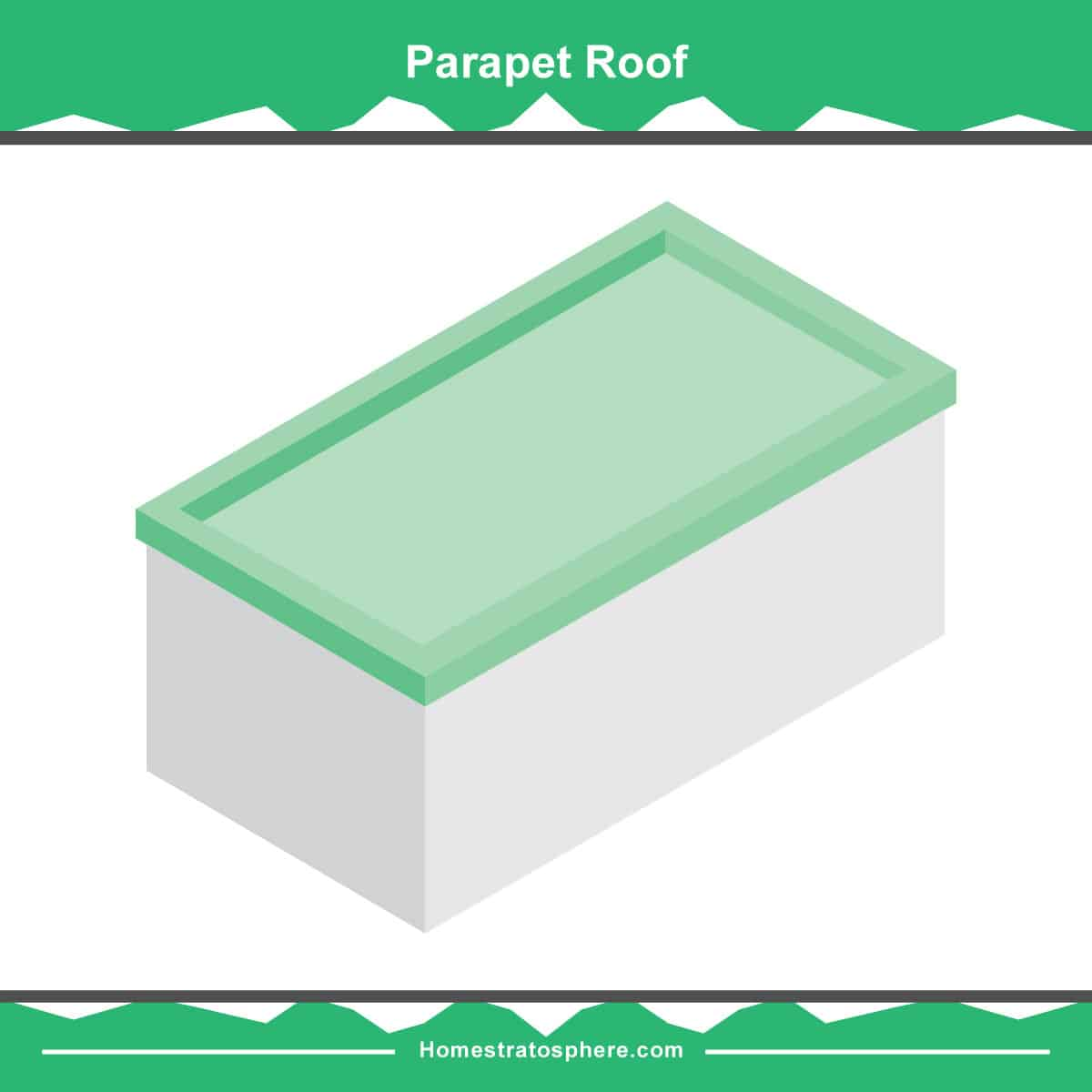 Parapet roof diagram