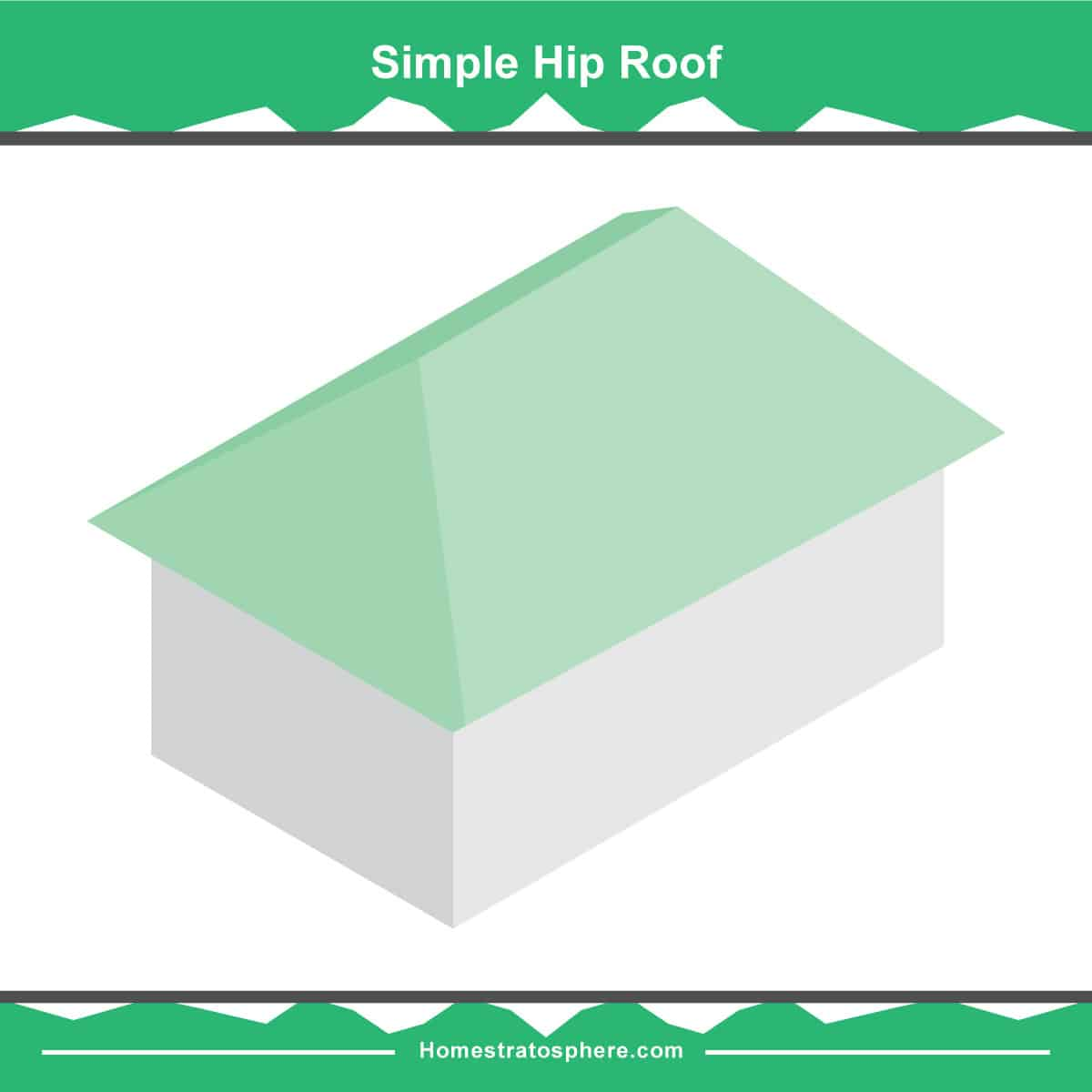 Simple hip roof diagram