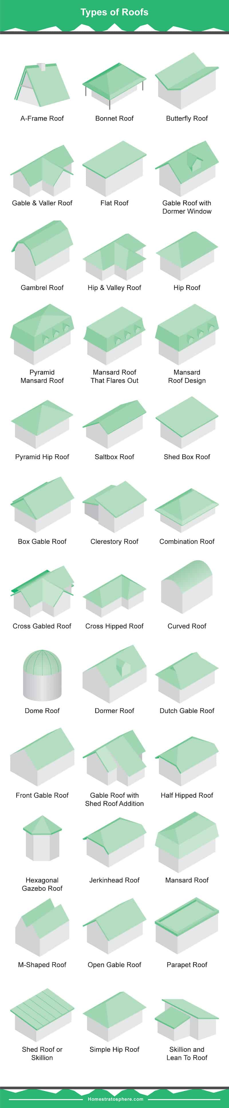 Illustrated chart showing 36 different types of roofs