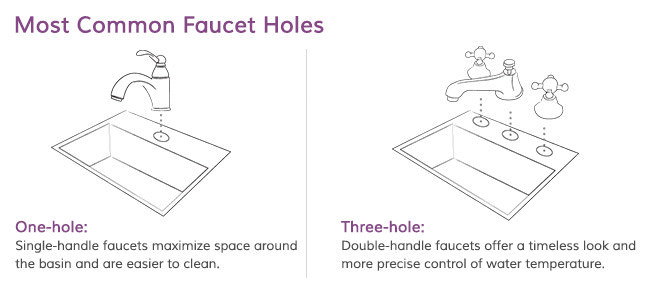 Faucet Hole Locations and Number for Pedestal Sinks