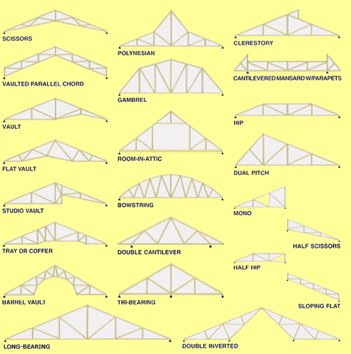 Here is another image where you can see the difference between vaulted ceilings.