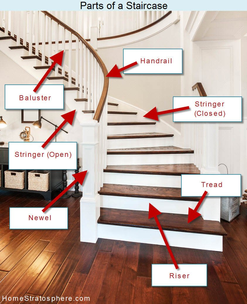 Diagram Showing The Parts Of A Staircase