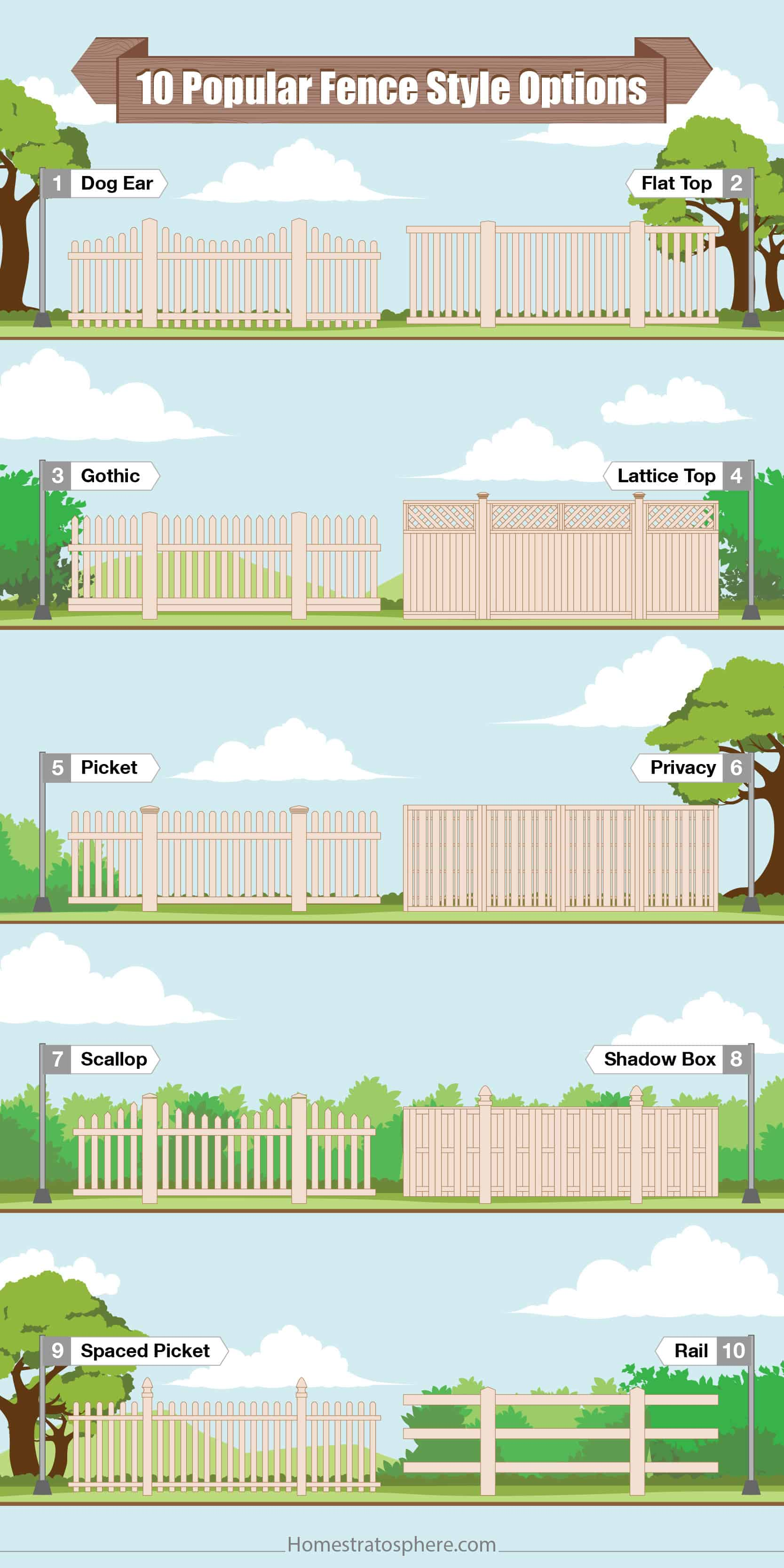 Fence design styles illustrated chart