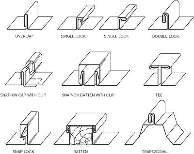 Diagram showing the different metal roof seam options