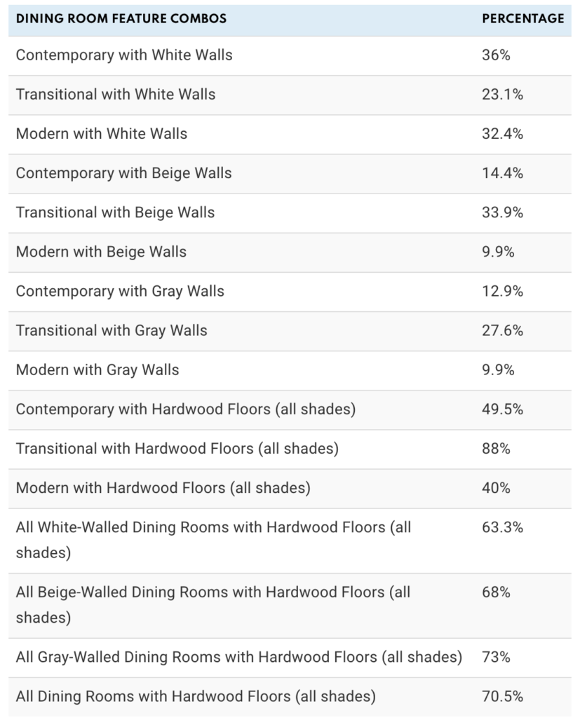Popular dining room styles