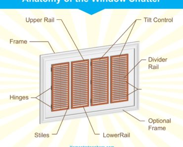 Parts of a window shutter - illustrated chart