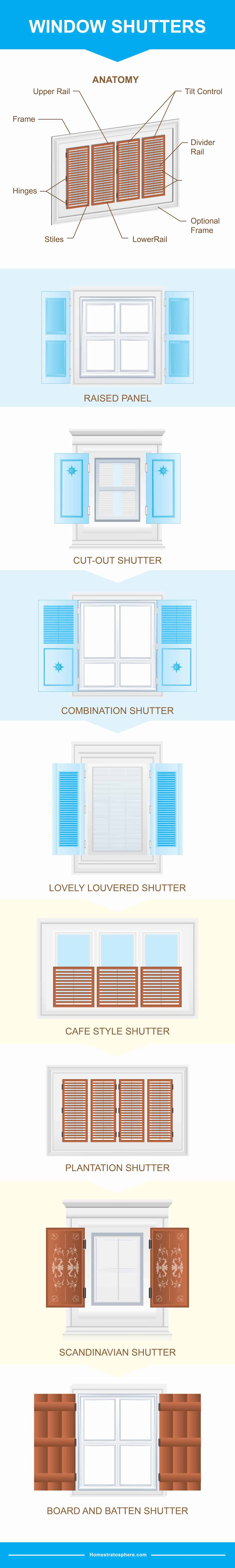 Types and styles of window shutters chart