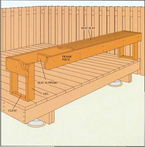 Versatile, Comfortable, And Attractive, Thereu0027s A Lot To Love About  Built In Benches. One Added Benefit Is That You Can Add Storage To The  Design, ...