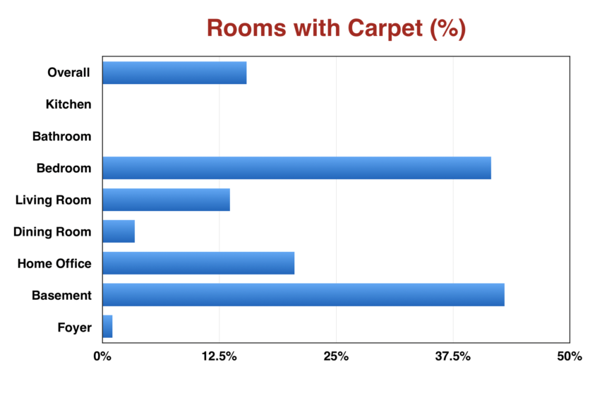 The 7 different types of carpet for your home for Types of carpets for home