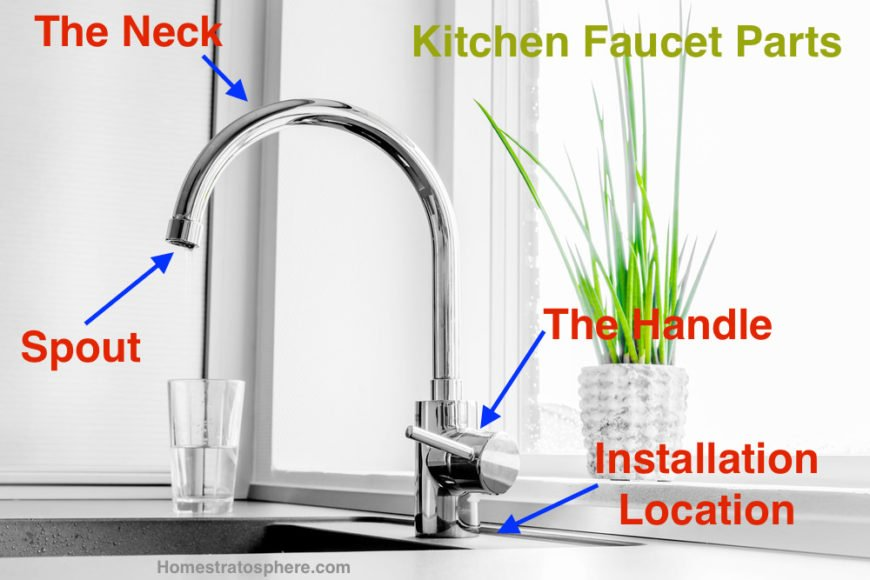 Diagram illustrating the different parts of a kitchen faucet