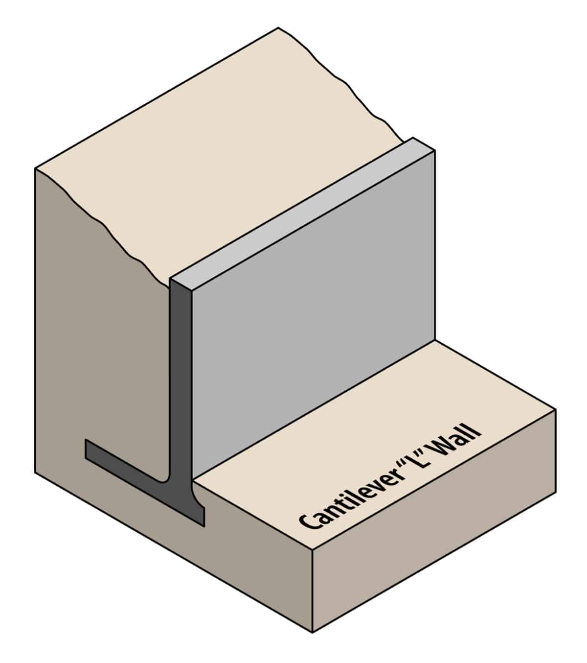 "Cantilever ""L"" retaining wall design diagram"