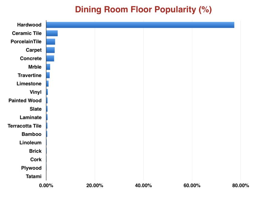 Dining room flooring chart