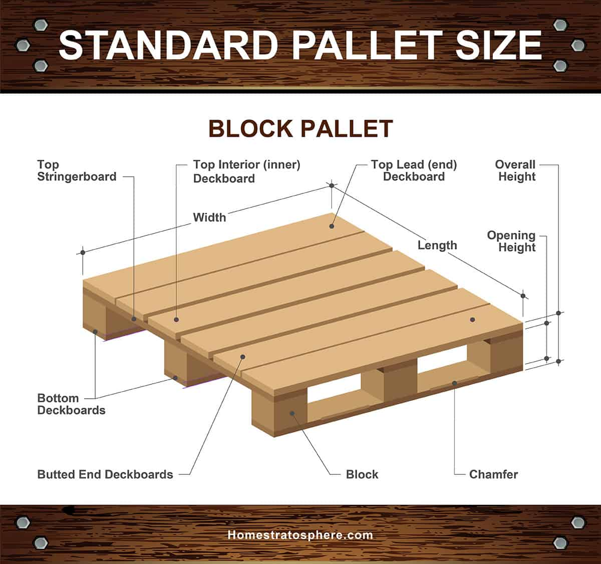 The different parts of a standard block pallet (diagram)