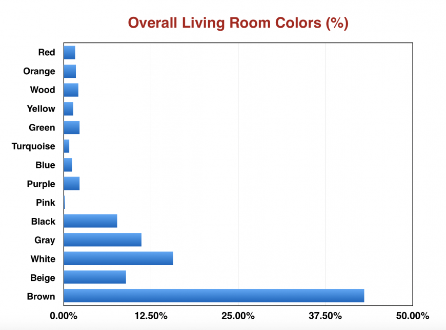 Chart showing white as second most popular overall living room color