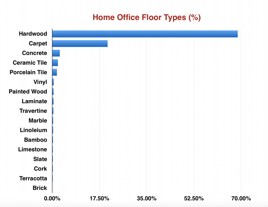 30 home office designs with carpet photos and data for Types of carpets for home