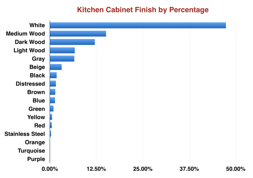 What Is The Most Popular Kitchen Cabinet Color? Data From 597,100 Kitchens