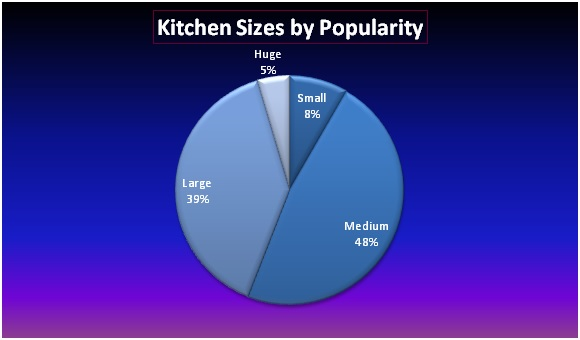 kitchen sizes by popularity graph pie image