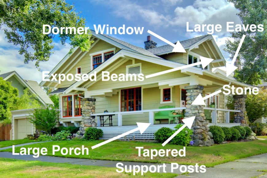 Illustrated craftsman exterior style guide.