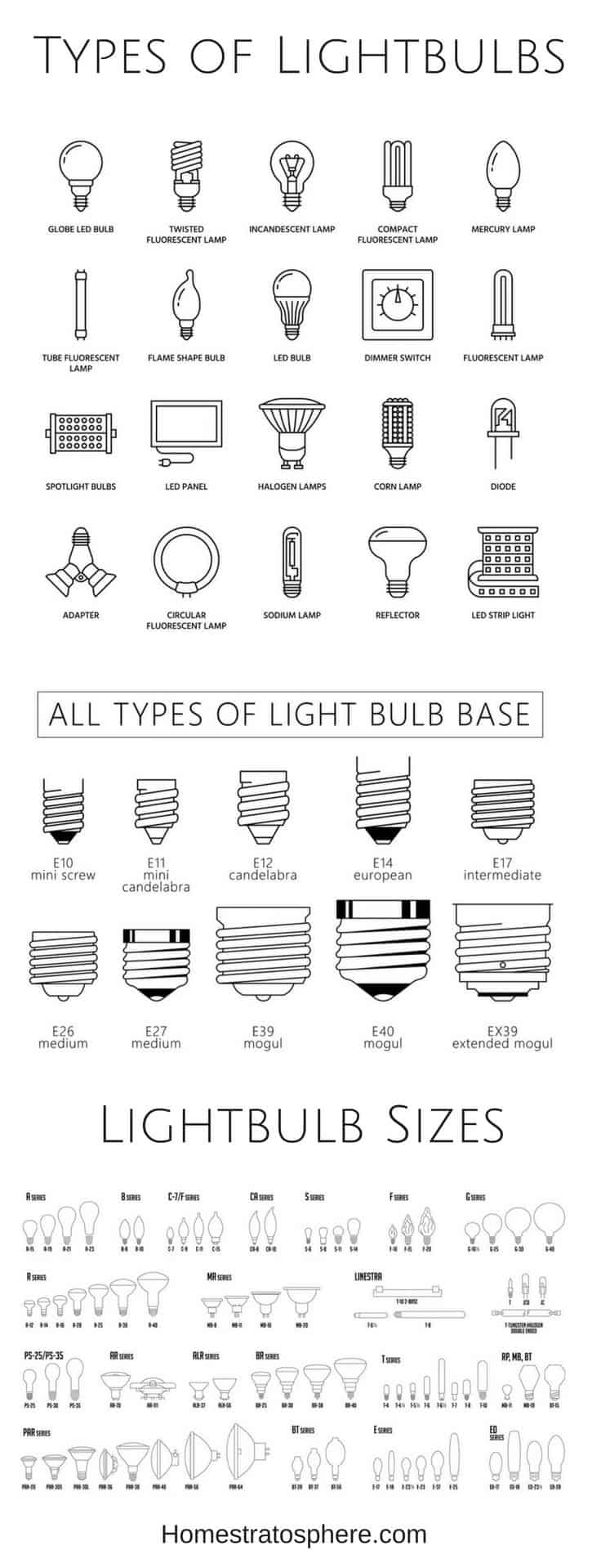 Types of lightbulbs diagram with shapes, sizes and bases